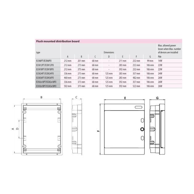 ETI ECM 2x18PT Razvodna tabla uzidna dvoredna U2x18