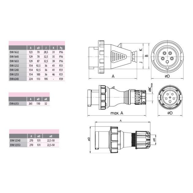 ETI EVH 6343 UKO-UTO Industrijski utikač 63A (3+PE) IP67
