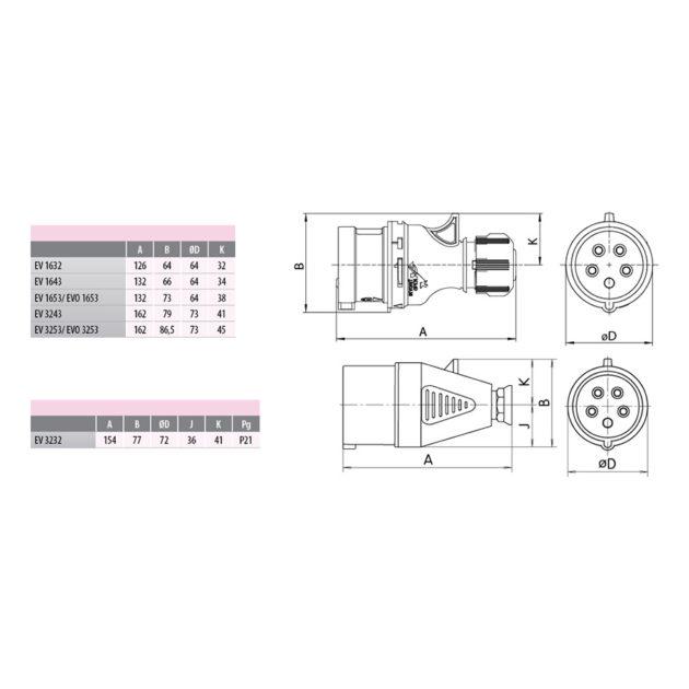 ETI EV 1632 UKO-UTO Industrijski utikač 16A (2+PE) IP44